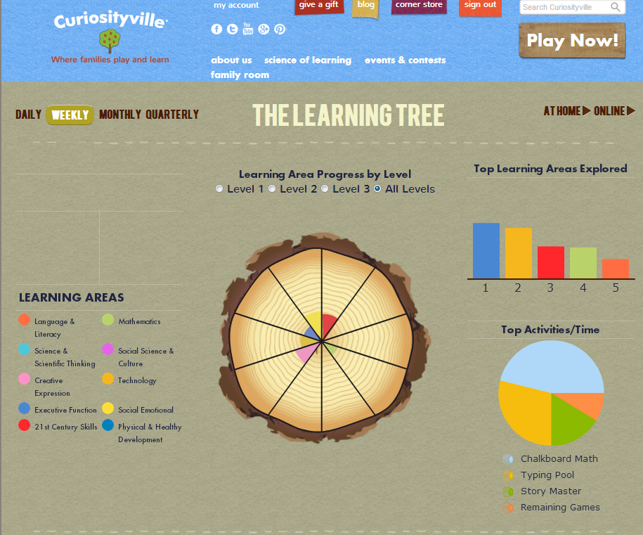Curiosityville Learning Tree
