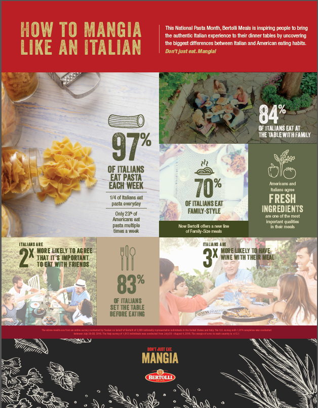 Creating a Mangia! Atmosphere #BertolliMangia #sponsored