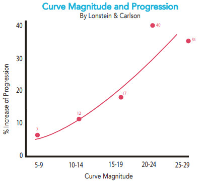Curve Magnitude and Progression