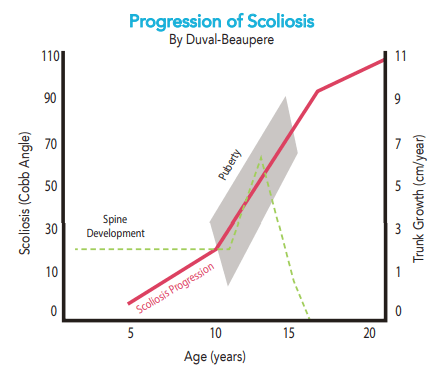 Scoliosis Progression Chart