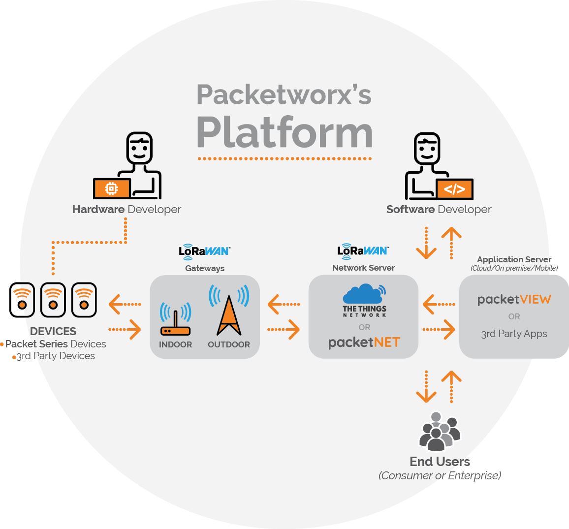 packetworx platform