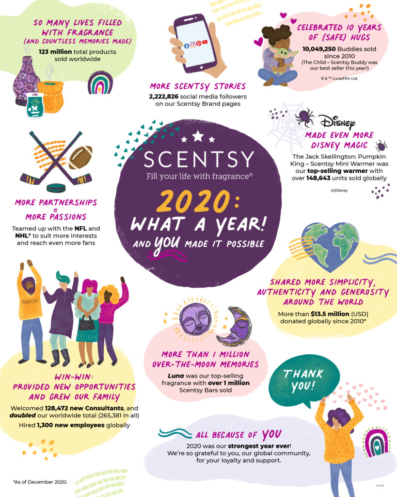 2020 End-of-Year Infographic