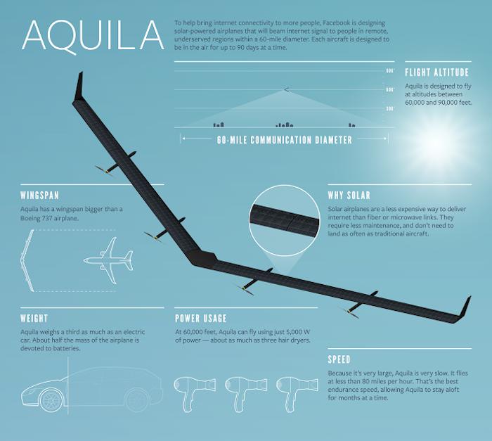 Facebook Aquila 4