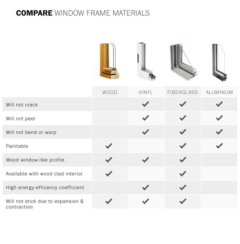 window frames comparison chart