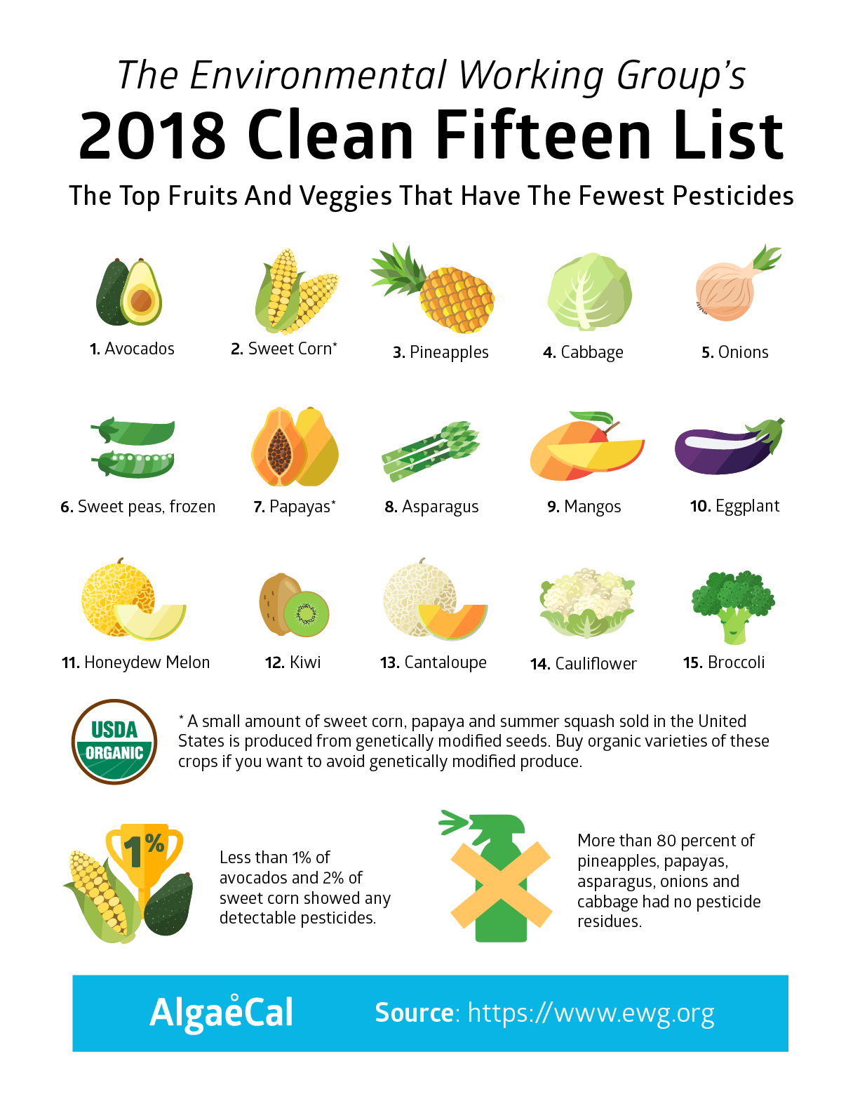clean fifteen; organic