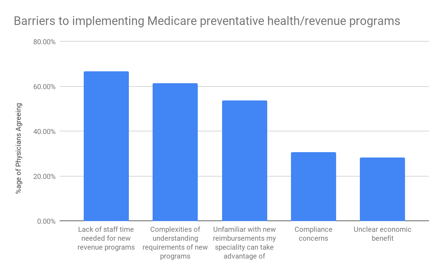 Barriers to implementing Medicare preventative health programs chart