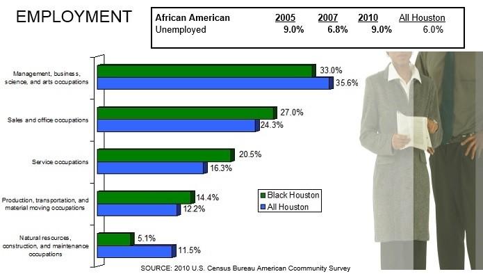 Houston African American Employment