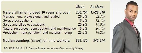Houston Black Men Chart 3