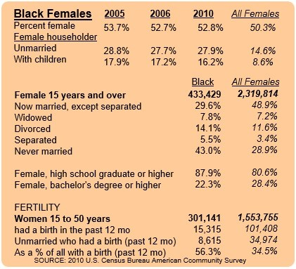 Houston Black Women Chart 1