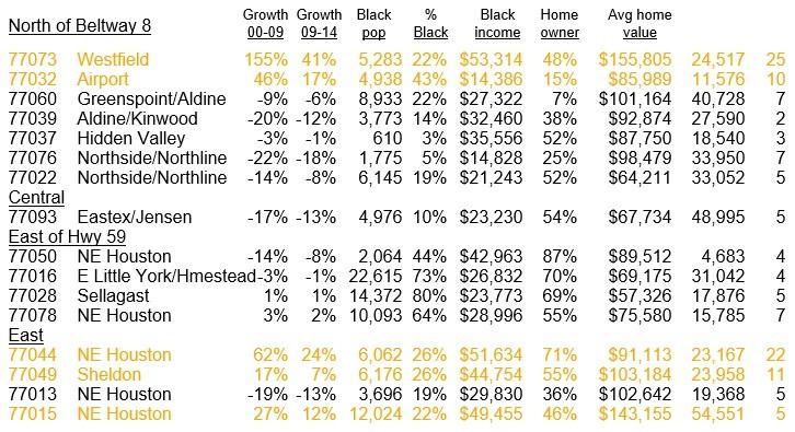 NE Houston Black population Growth Chart