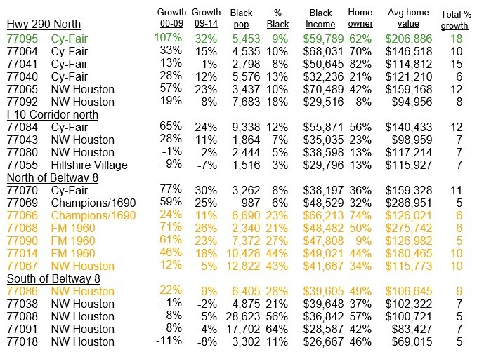 NW Houston Black population Growth Chart