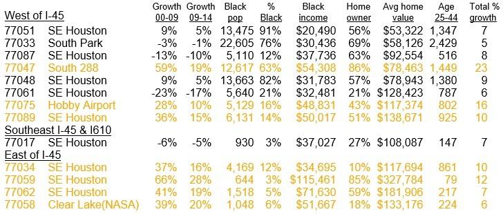 SE Houston Black Population Growth Chart