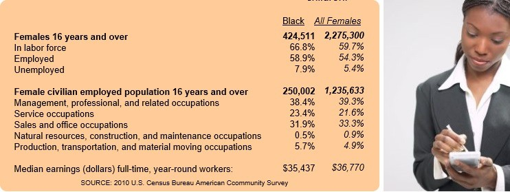 houston black women chart 2