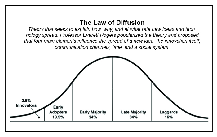 The Law of Diffusion