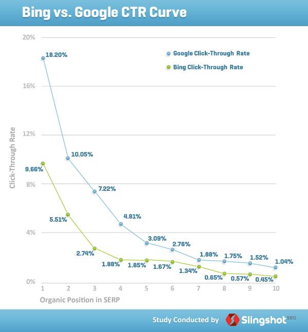 CTR-curve