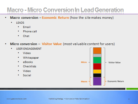 comparison between macro-conversion and micro-conversion