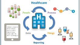 Iot Health