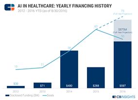 health-graph