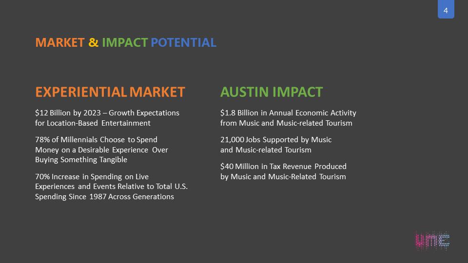 Economic Impact Potential