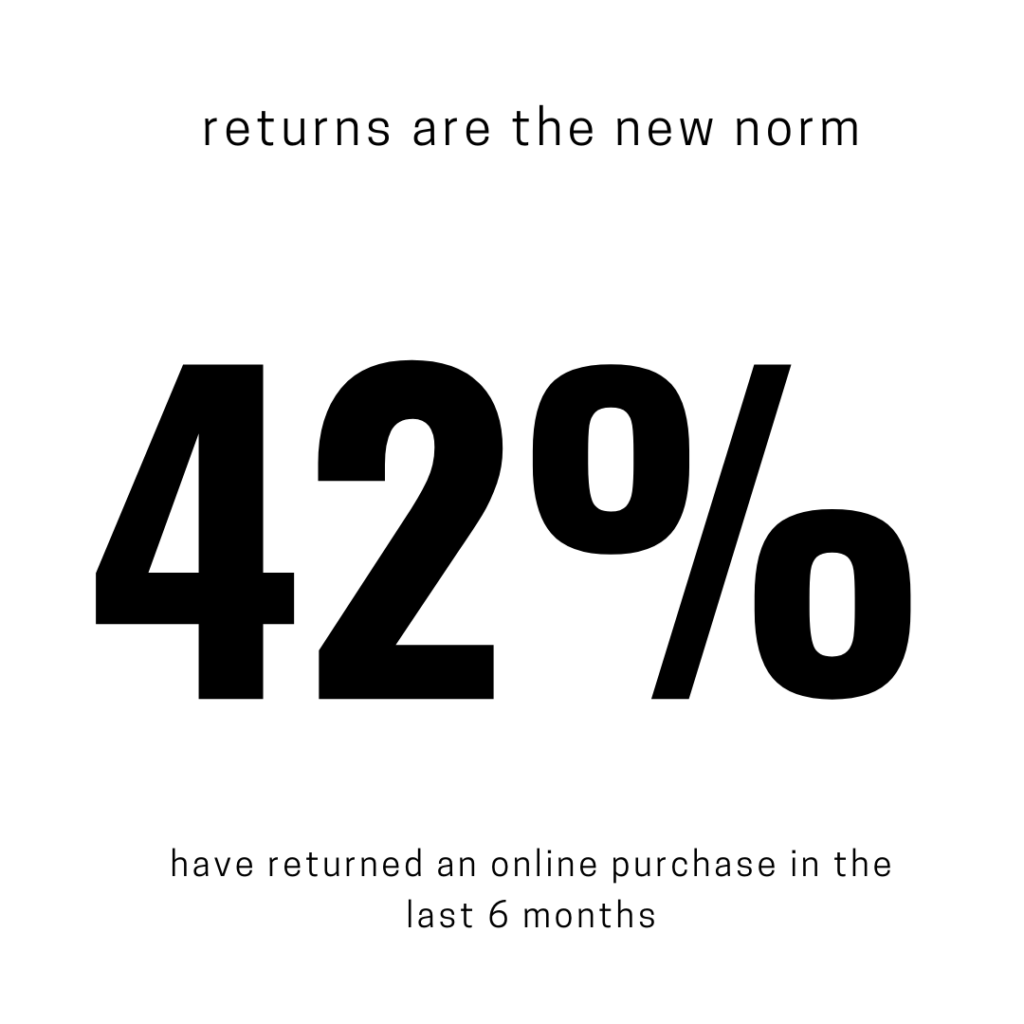 42% of purchased clothing is returned
