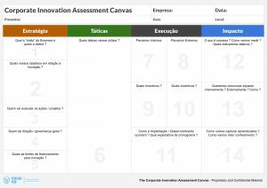 A imagem descreve uma ferramenta de inovação corporativa com vários campos para preenchimento.