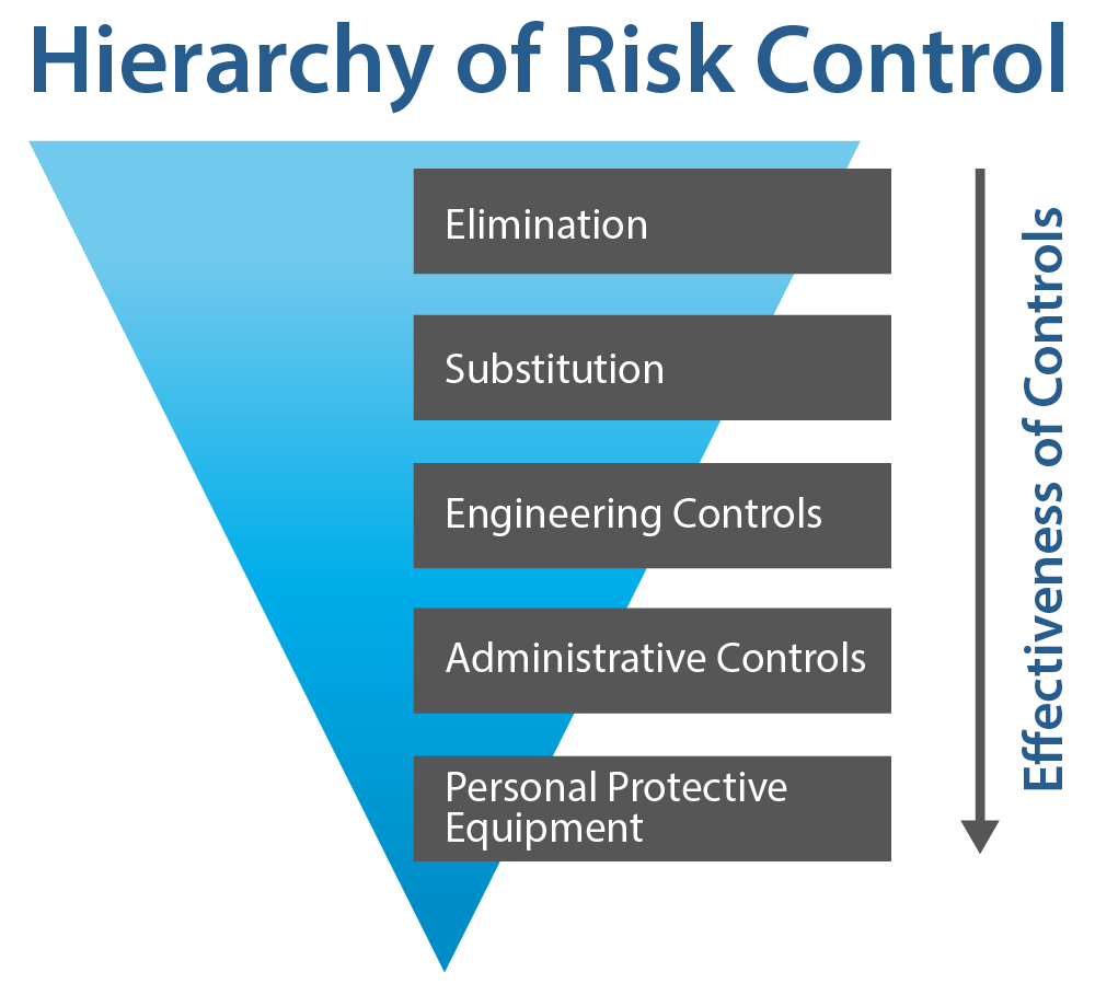 Hierarchy of Risk Control