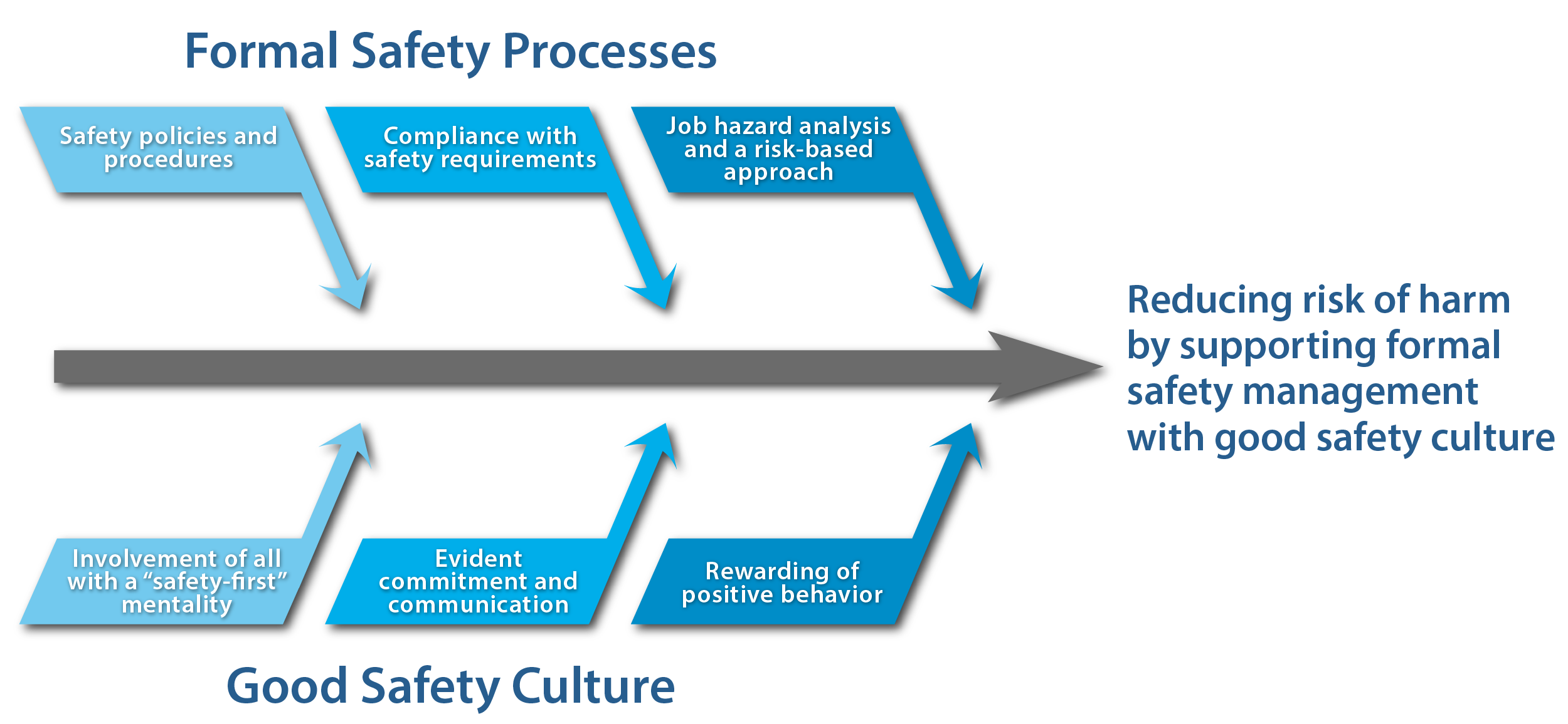 Safety Process and Culture