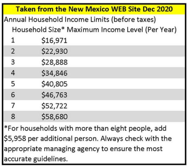 Medicaid Income Qualifications