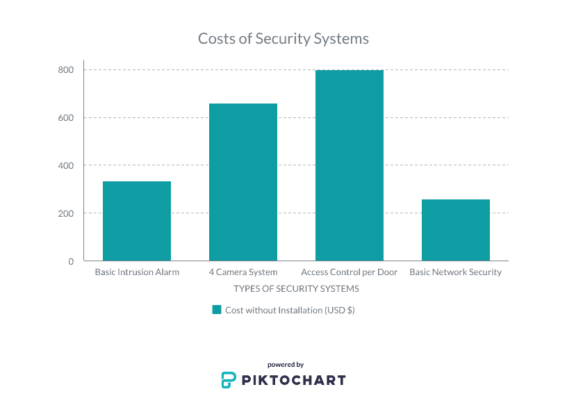 Graph showing price of security systems