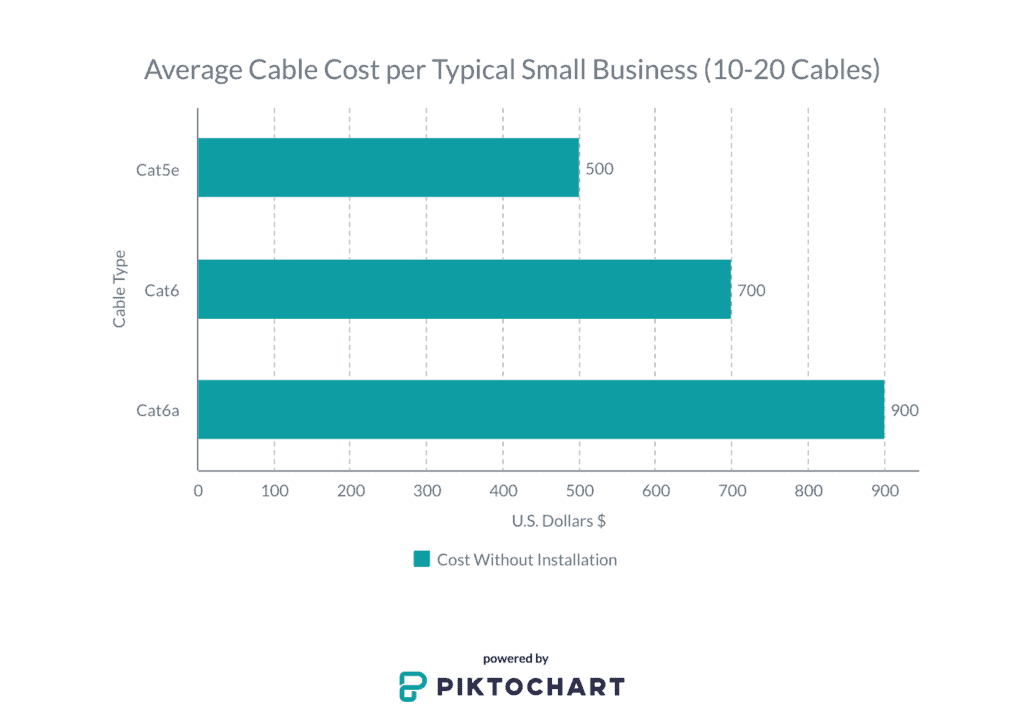 graph of ethernet cable costs