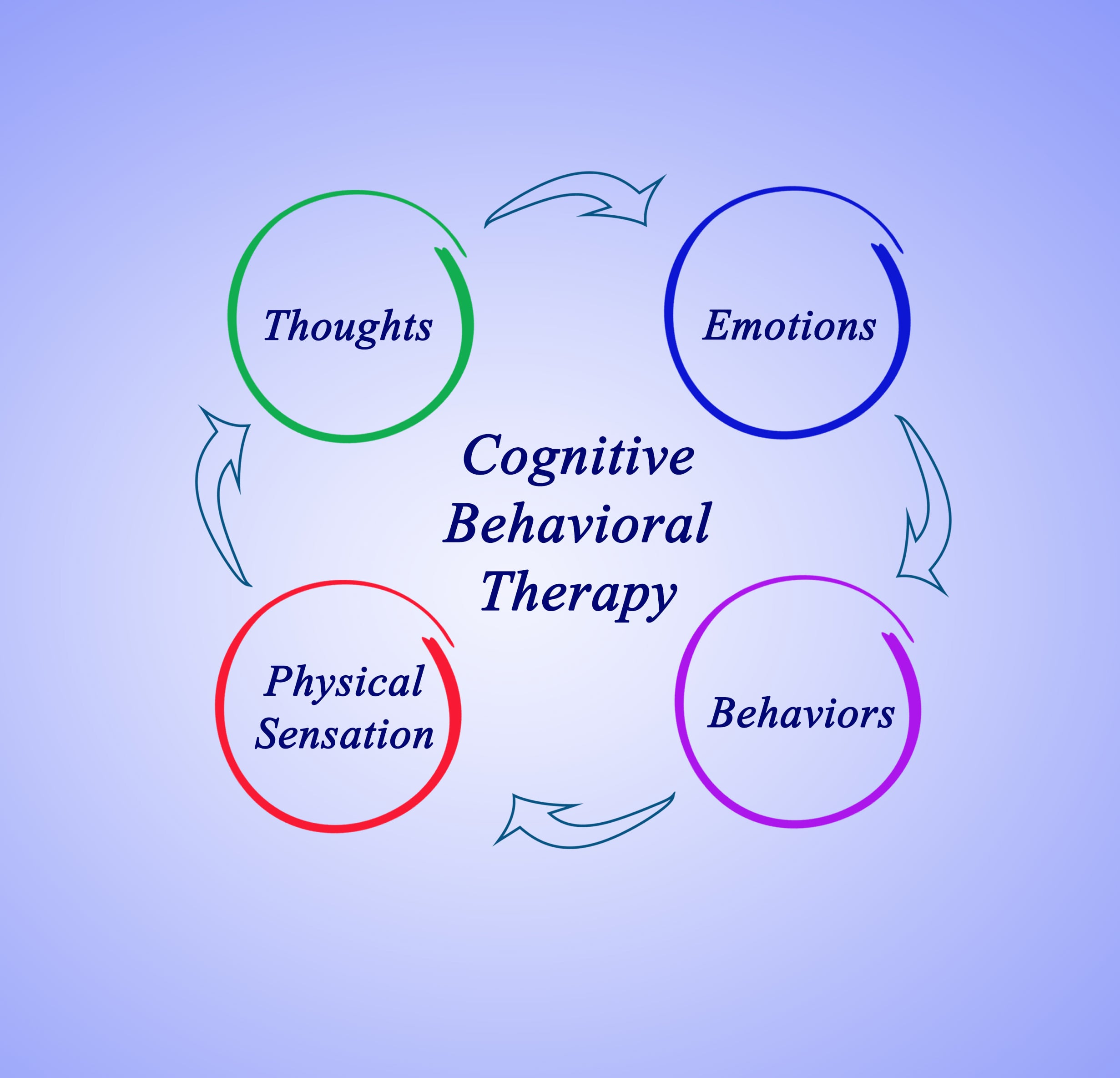 Psychologist, Therapist, Counseling, Child, Adolescent