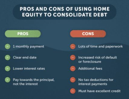 Benefits and Risk of a Home Equity Loan