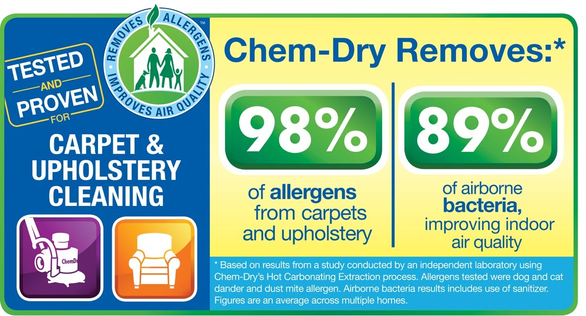 Chem-Dry Allergen Study for Carpet & Upholstery Cleaning