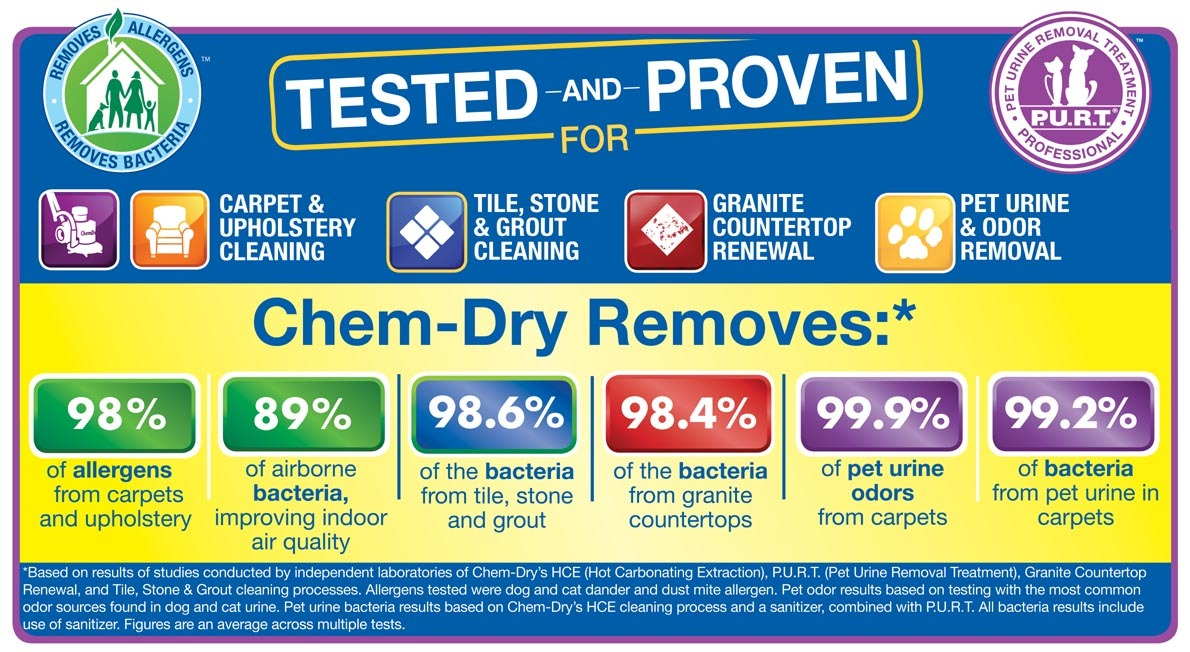 Chem-Dry Allergy Study with Carpet, Upholstery, Tile, Granite Cleaning Services