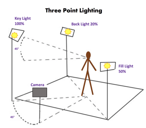 a sketch of a person and lights positions in filming a video in a studio