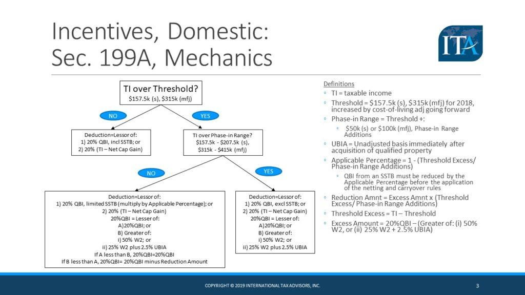 section 199A international tax advisors inc. international tax accountant CPA miami doral ft. lauderdale drew edwards, slide 3
