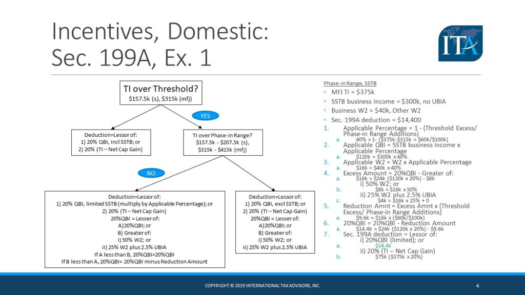 section 199A international tax advisors inc. international tax accountant CPA miami doral ft. lauderdale drew edwards, slide 4