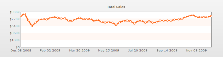 WWII Total Items Sales 1 Year