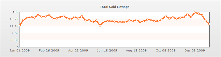 chart WWII 1 year total sold listings