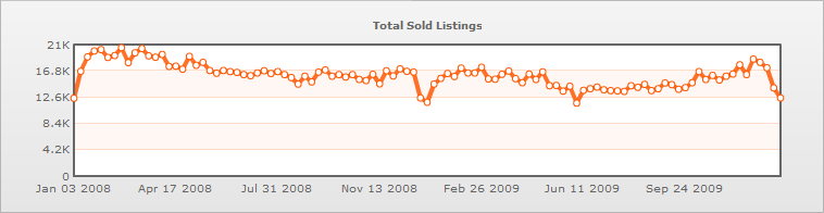 chart WWII 2 year total sold listings