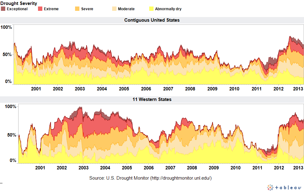 A dashboard for monitoring drought