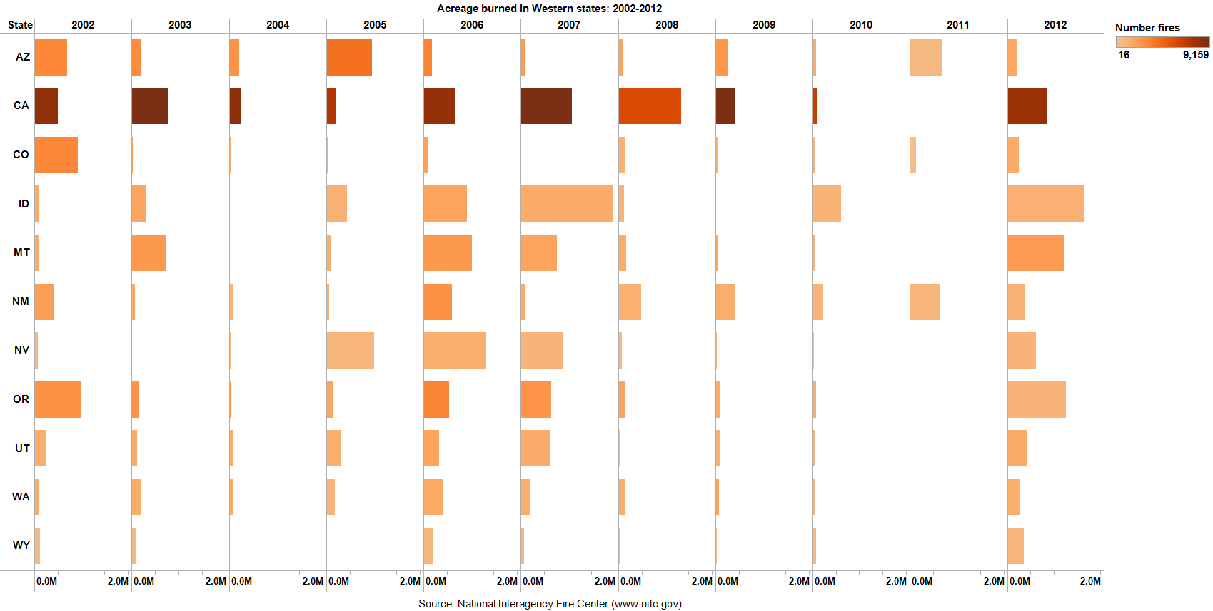 Tracking trends in recent wildfire activity