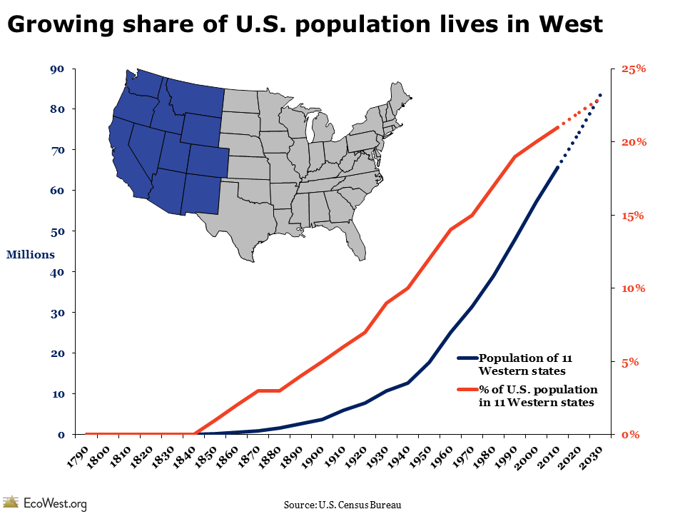 What is the West? 5 ways the region stands out