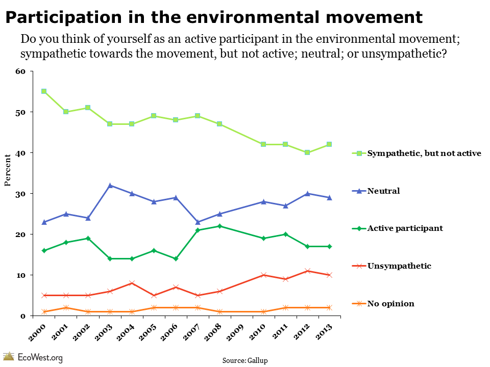 Gallup finds rising hostility toward environmentalists