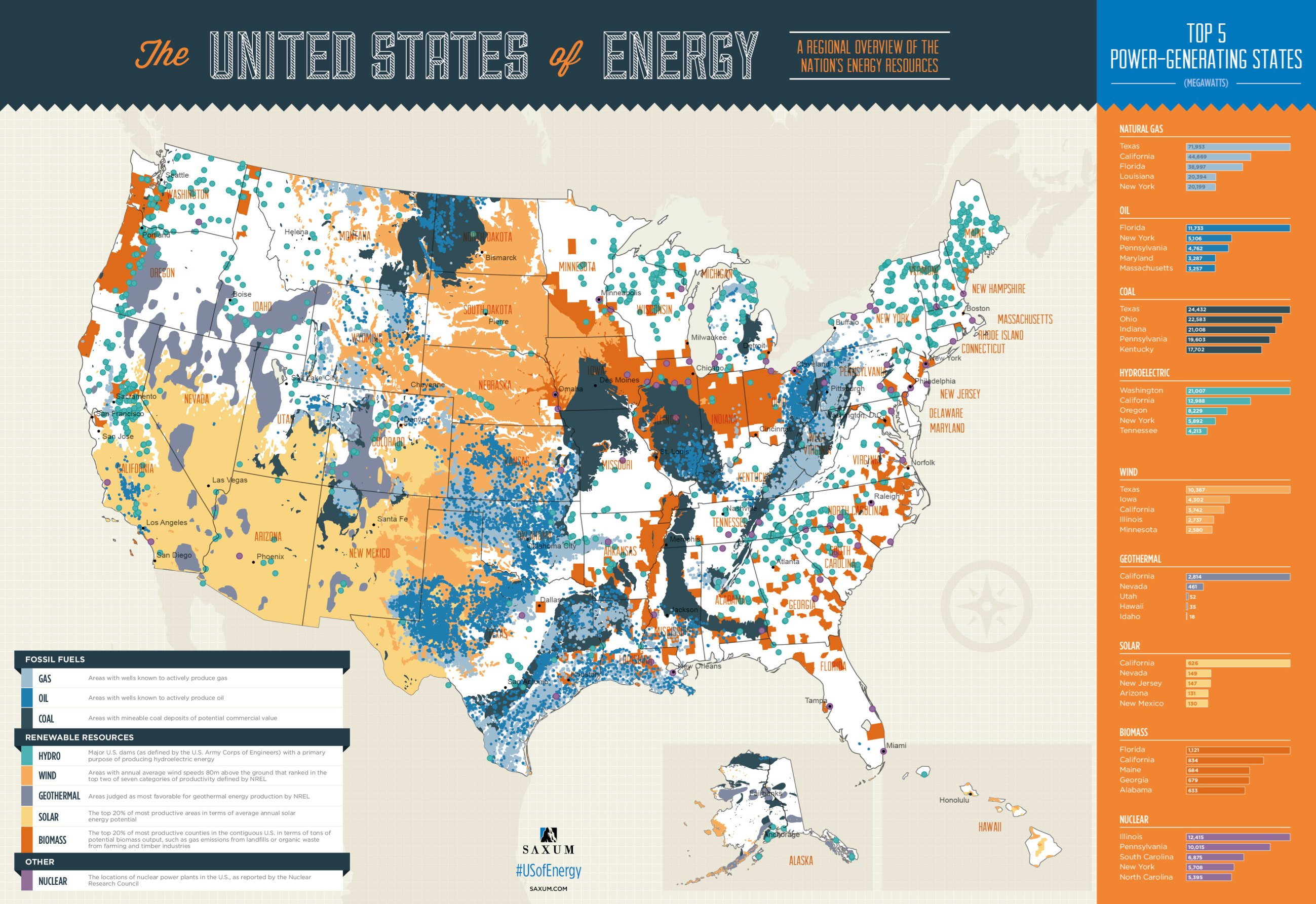 The United States of Energy