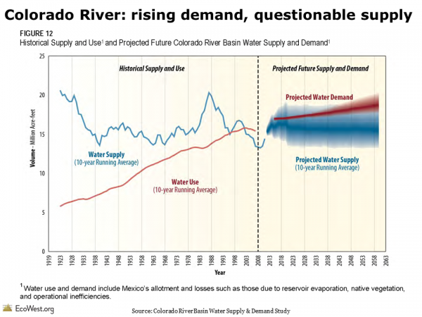 Colorado River historical and projected water use and supply