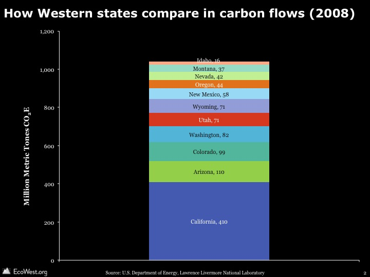 Flow diagrams of U.S. and Western carbon emissions