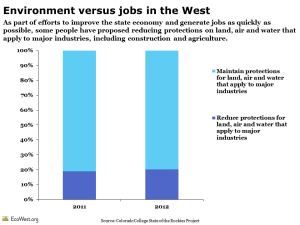 State of the Rockies Conservation in the West Poll Environment vs. Jobs