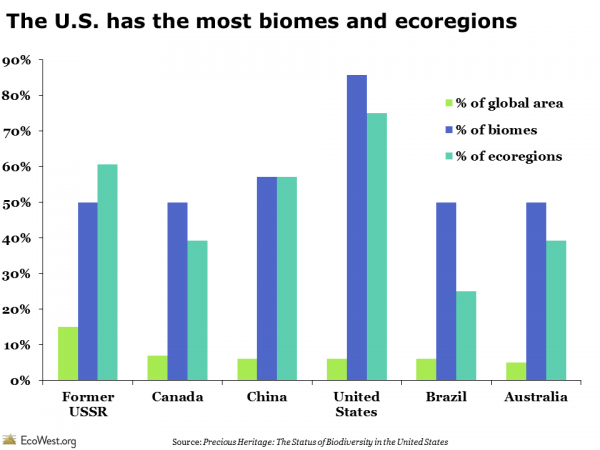 United States biomes and ecoregions