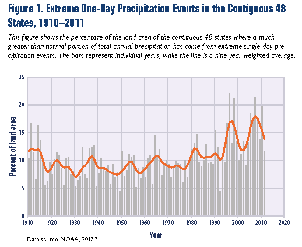Climate context for Colorado floods: heavy precipitation, wildfires are on the rise